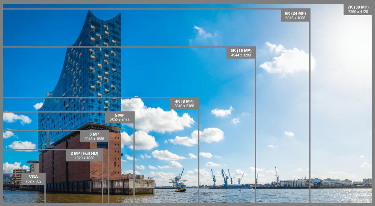 Das Bild zeigt die verschiedenen Bildauflösungen für Videoüberwachung