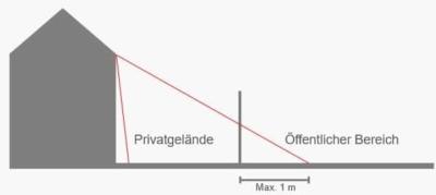 Das Bild zeigt die Unterscheidung zwischen öffentlichem und privaten Bereich für Videoüberwachung