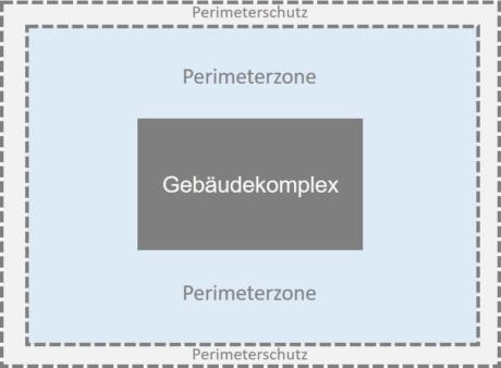 Das Bild zeigt eine Skizze zum Thema Perimeterschutz
